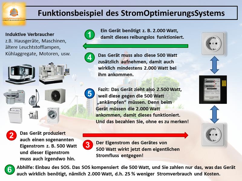 Funktion Stromoptimierungssystem