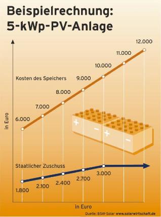 kfw-foerderung-solarstromspeicher_rechnung