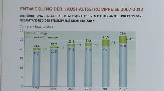 Strompreisentwicklung der Jahre 2007-2012